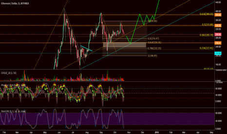 ETHUSD: ETHUSD end of 2017 projection