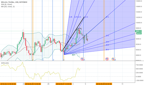BTCUSD: Let's see if 1.35% drop hits intersect