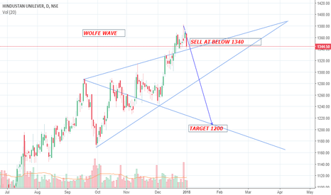 HINDUNILVR: Bearish Wolfe Wave in HUL..Sell below 1440 for 1200
