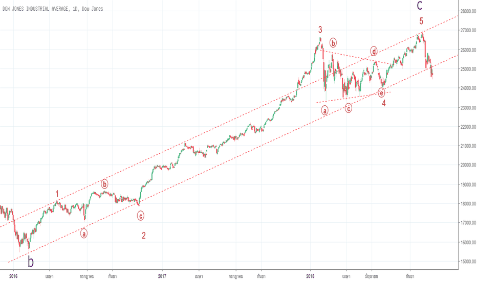 DJI: Dowjones Impulse wave  ??