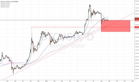 BTCUSD: Long term bitcoin trend