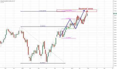 GBPUSD: GBPUSD likely reversal zone