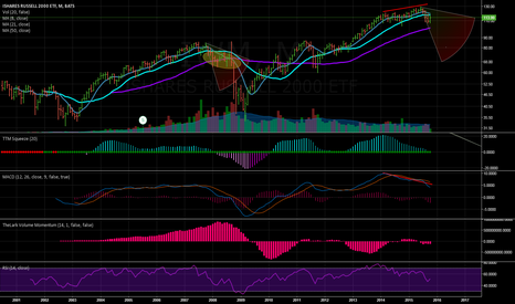 IWM: Bigger Picture; Monthly
