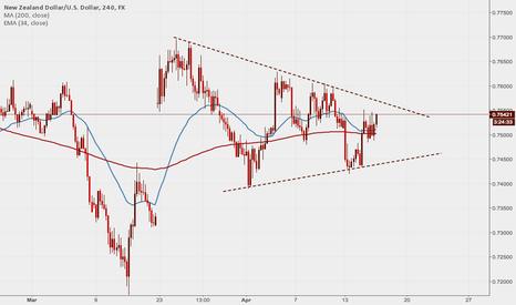 NZDUSD: NZDUSD: Price is in triangle consolidation