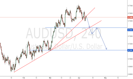 AUDUSD: AUD/USD  i am ready for sell