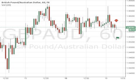 GBPAUD: Nice Opportunity To sell gbpaud