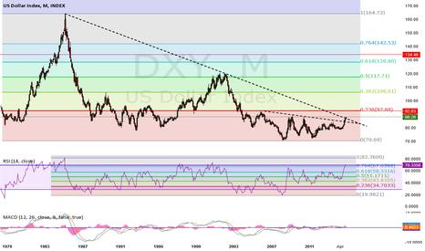 DXY: 29 Year Trend Line Break