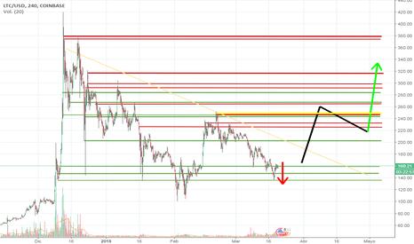 LTCUSD: LTC/USD - indicios de alza - caída aún