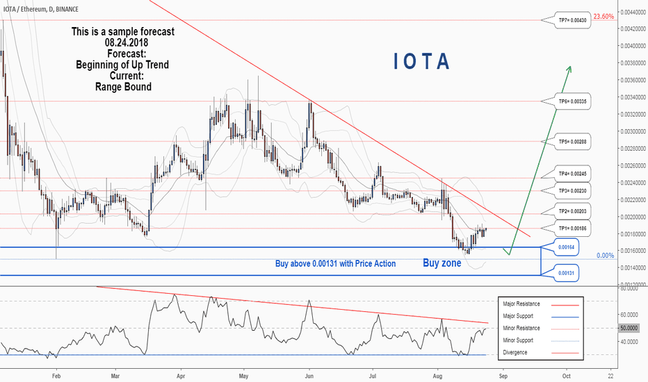 IOTAETH: There is a possibility of the beginning an uptrend in  IOTAETH