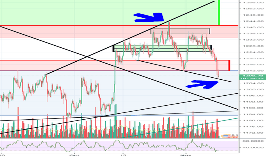 XAUUSD: Sneaky action on gold...look above highs and fail...look below ?