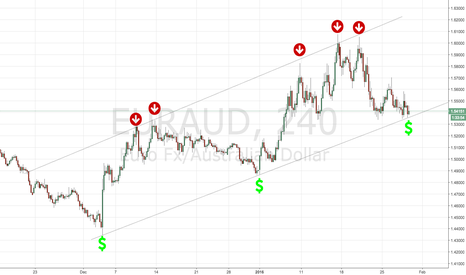 EURAUD: Bulls coming...EUR/AUD as we can see now lets confirm later!