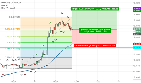 EURGBP: Continued EUR Strength & Brexit Concerns
