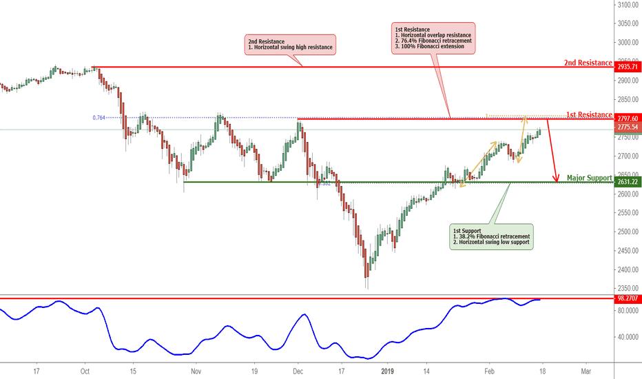 SPX: S&P approaching resistance, potential drop!