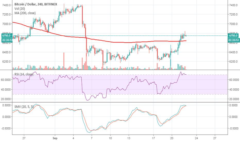 BTCUSD: short term bitcoin $btc price analysis