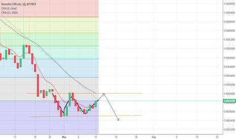 KMDBTC: Komodo/USD