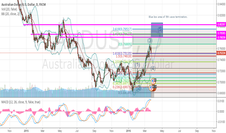 AUDUSD: AUDUSD pullback for 5th wave targeted area