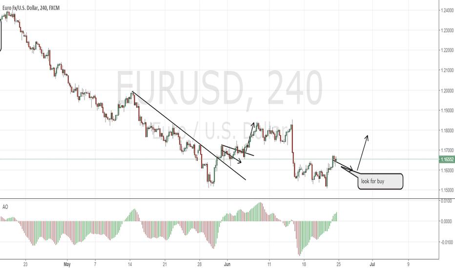 EURUSD: EURUSD still correcting