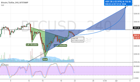 BTCUSD: BTCUSD - To the moon