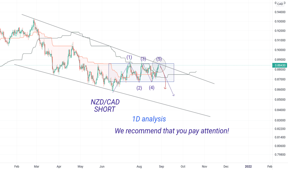 NZD/CAD, sell