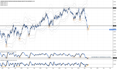 NZDEUR+NZDCHF+NZDUSD+NZDCAD+NZDAUD+NZDJPY/100+NZDGBP: NEW ZEALAND DOLLAR SET FOR A BOUNCE - EXTREMELY OVERSOLD