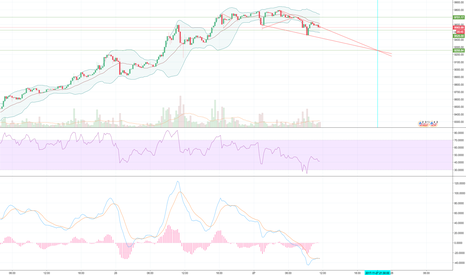 BTCUSD: riding BTC down, to a buy point