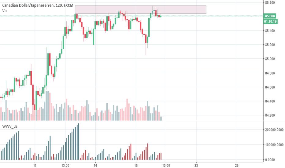 CADJPY: CADJPY/ Short-term chance for short