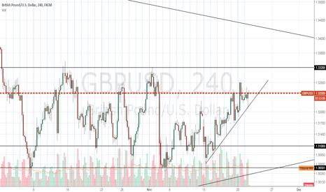 GBPUSD: Long in 4H chart