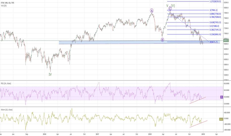 UKX: FTSE - What next?