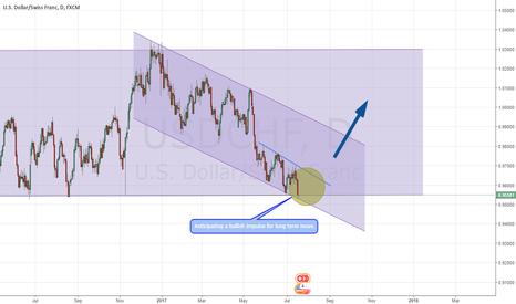 USDCHF: USDCHF - Long term bullish move