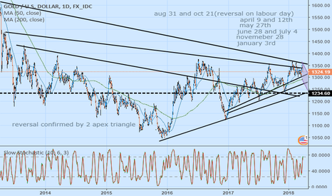XAUUSD: Just the Beginning