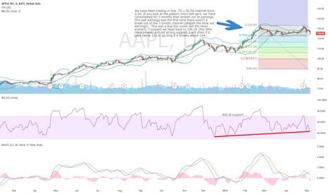 AAPL: Keep it simple, if aapl breaks 134 go long, short if below 122