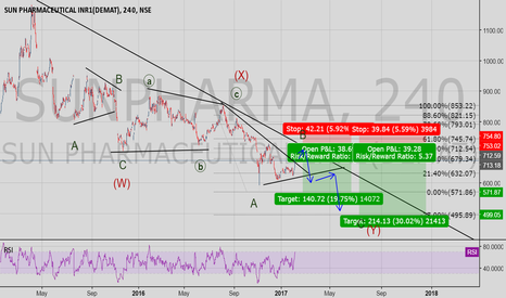 SUNPHARMA: Third Corrective Wave in Development