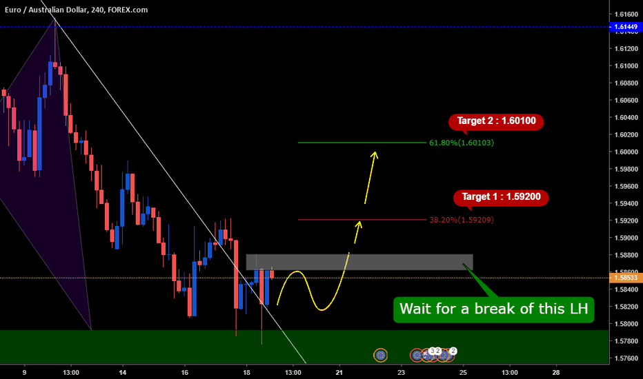 EURAUD: Waiting for Buy Opportunity on EURAUD