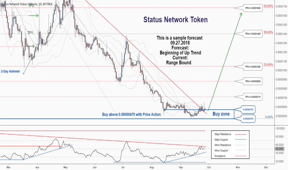 SNTBTC: There is a possibility for the beginning of an uptrend in SNTBTC
