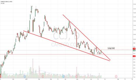 CCJ: Falling wedge breakout