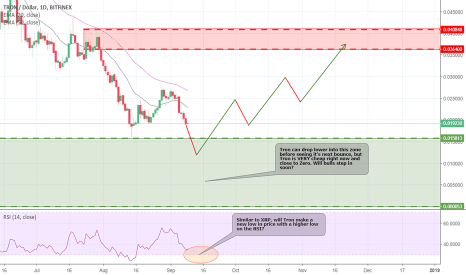 TRXUSD: Tron getting closer to Zero - will the Bulls step in?