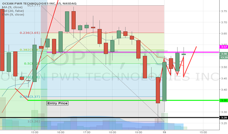 OPTT: Testing pivot point hold and buy