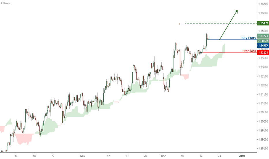 USDCAD: Possible trend shift in USDCAD – going long