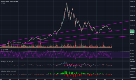 BTCUSD: dont break 7300 and 10k is in sight