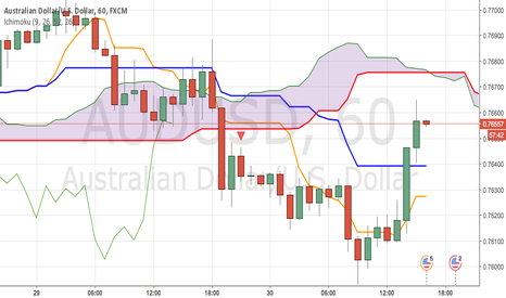 AUDUSD: SELL with SL above the SSB