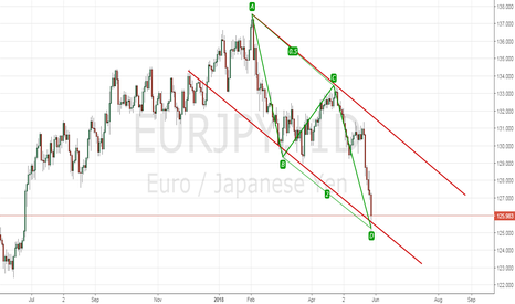 EURJPY: AB=CD in Channel Play on Eur/Jpy D1