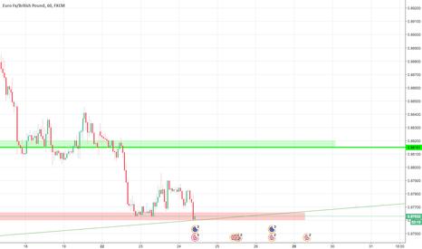 EURGBP: EURGBP, H1, kupuj - wsparcie + blisko lini trendu z D1