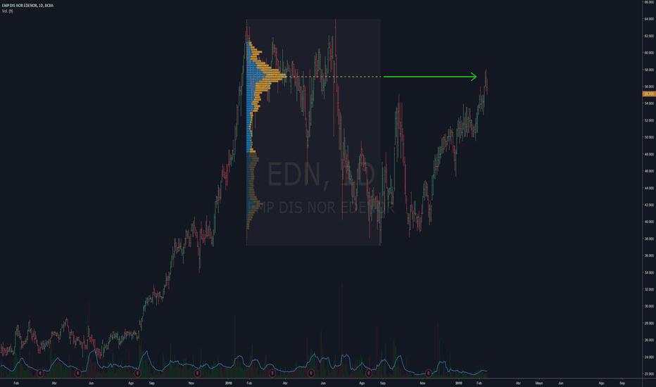 EDN: Edenor $EDN se detuvo justo en la zona de mayor volumen