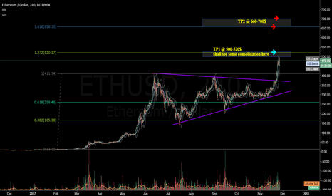 ETHUSD: ETHUSD - Break ATH without looking back...Resistance at 500$
