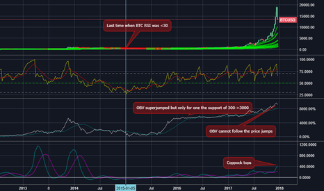 BTCUSD: BTC 1w RSI<30 is long overdue