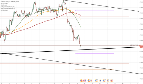AUDUSD: AUD/USD approaches dominant support