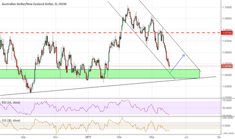 AUDNZD: AUD/NZD possible correction?