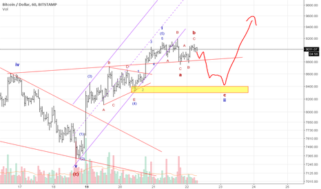 BTCUSD: BTC is relaxing for the boom