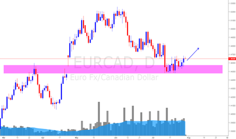 EURCAD: EUR/CAD Daily Update (28 July 17) *Swing Up Possible