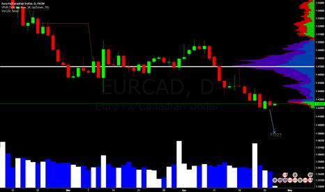 EURCAD: Recording purposes